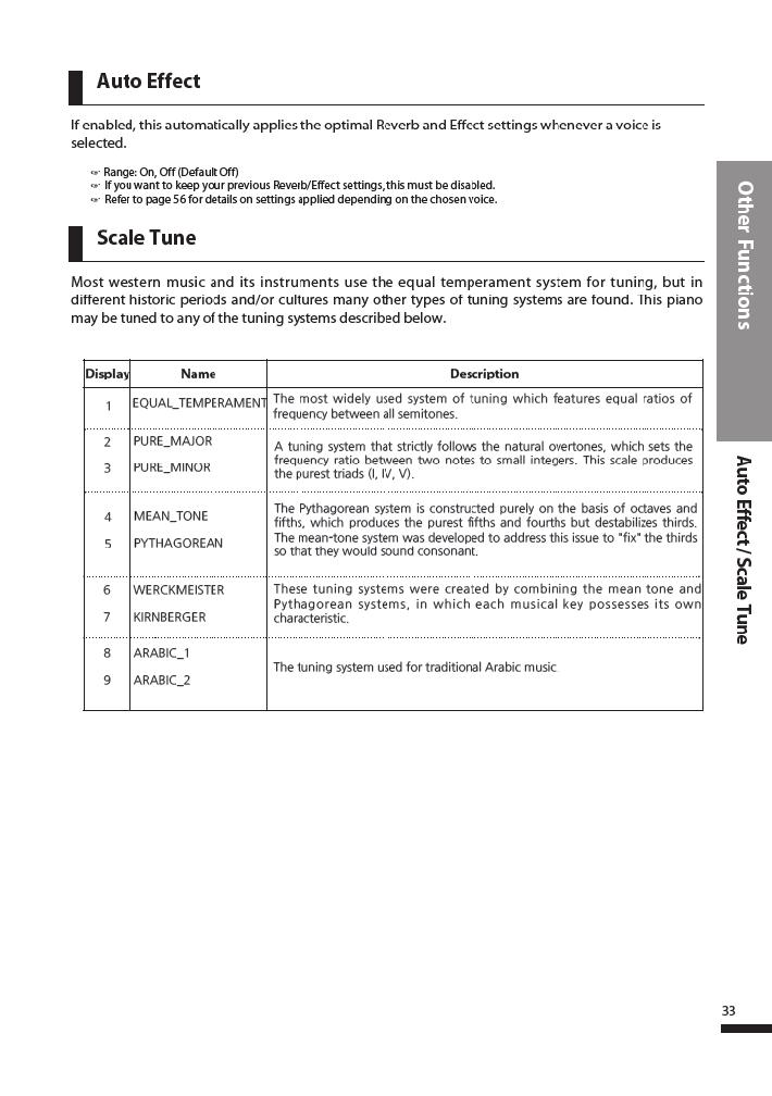 دفترچه راهنمای پیانو دیجیتال دایناتون مدل DPR-3500 صفحه 34