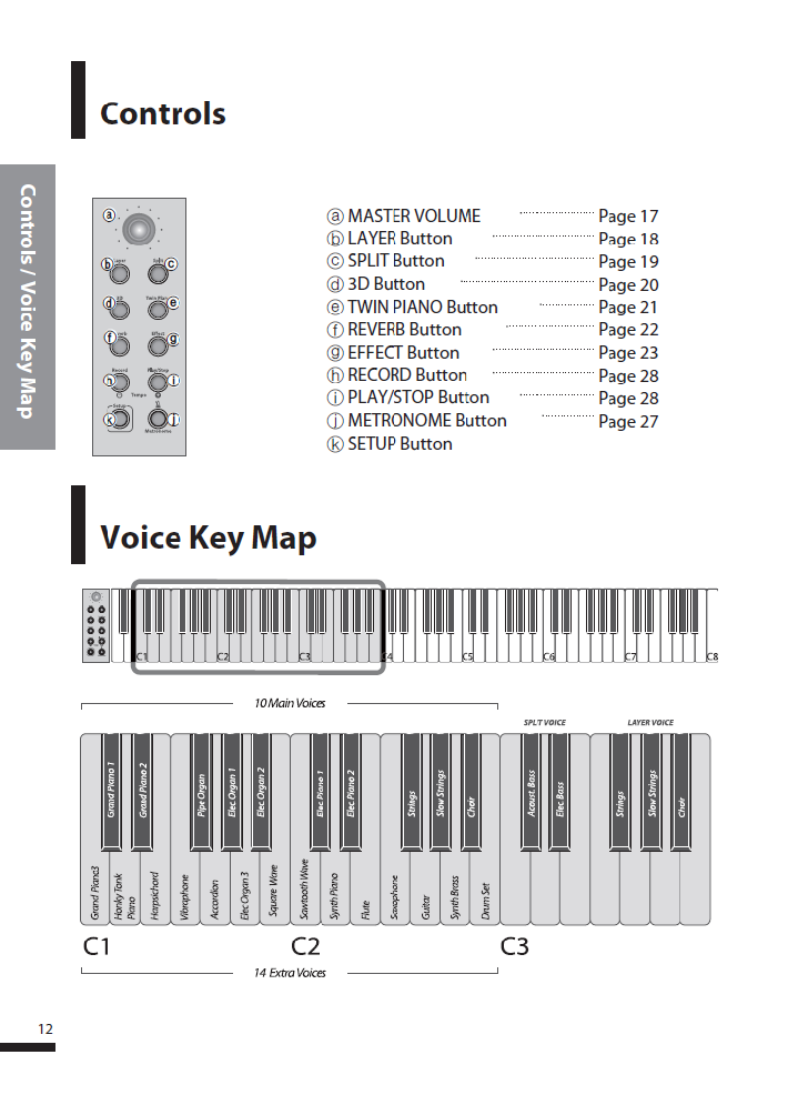 کاتالوگ پیانو دیجیتال دایناتون مدل SGP-600 صفحه 13