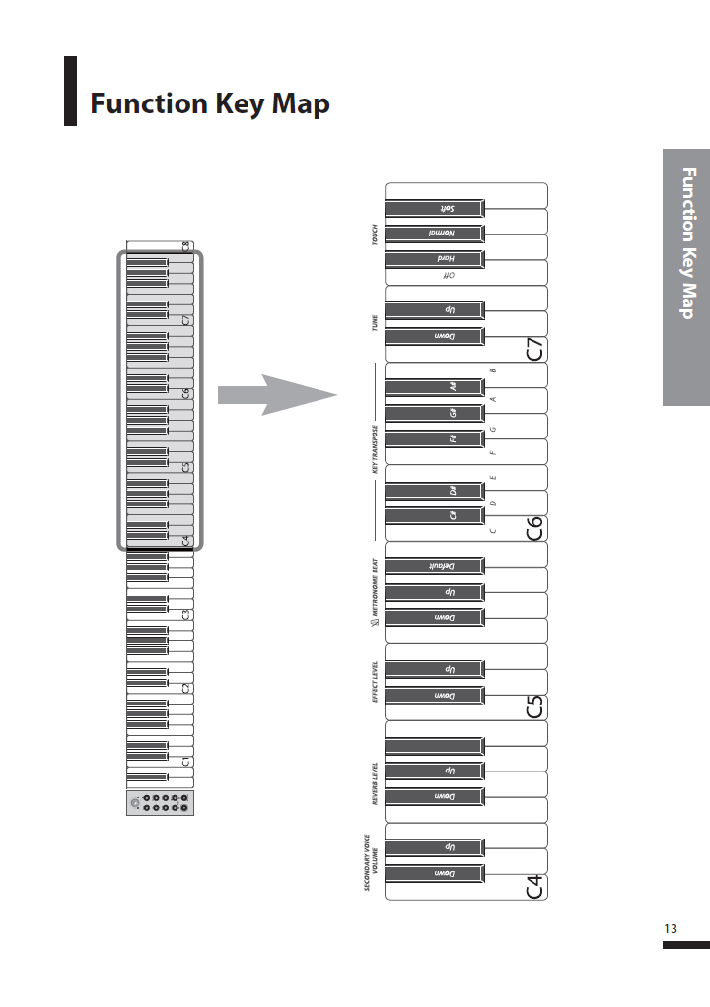 کاتالوگ پیانو دیجیتال دایناتون مدل SGP-600 صفحه 14