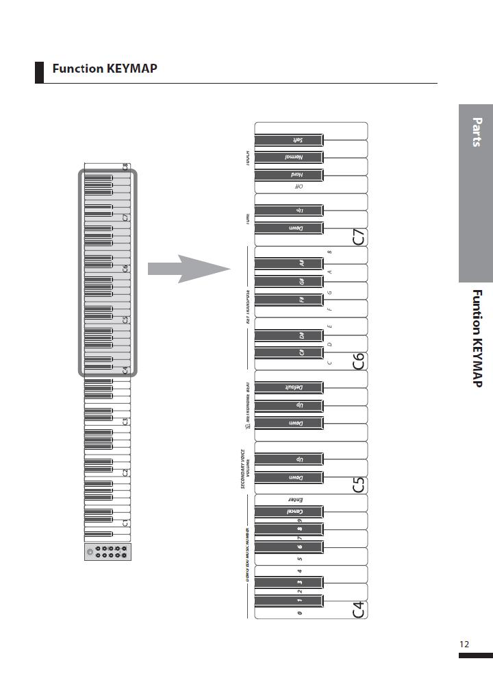 دفترچه راهنمای پیانو دیجیتال دایناتون مدل SLP-250 صفحه 12