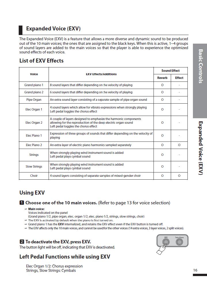 دفترچه راهنمای پیانو دیجیتال دایناتون مدل SLP-250 صفحه 16