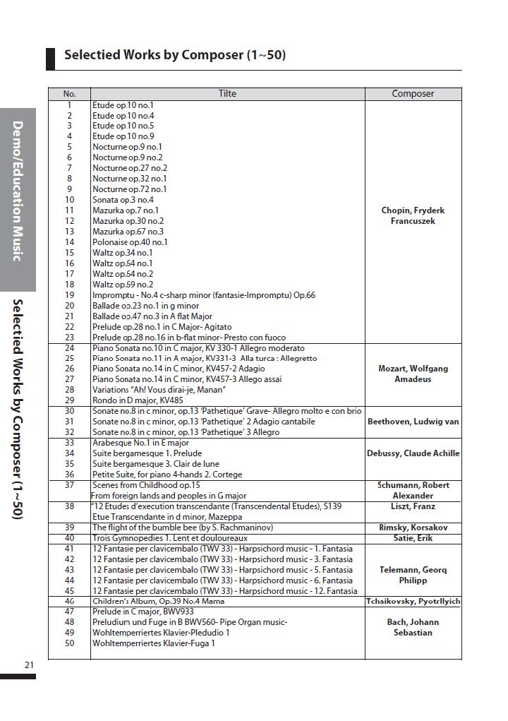 دفترچه راهنمای پیانو دیجیتال دایناتون مدل SLP-250 صفحه 21